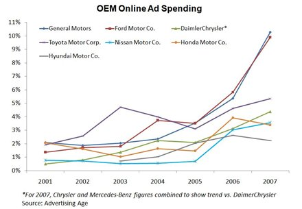 Automotive OEM Online Advertising Spending Trends by Brand