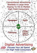 Digital Advertising Focuses Your Ad Spend