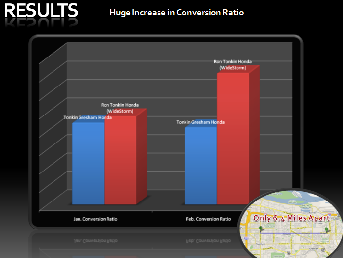 Increased Conversion Ratios from Site Optimization