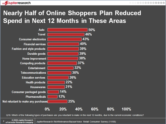 Online Automotive Shoppers Plan to Reduce the Amount they will Spend - February 2009