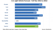 WardsAuto 2013 forecast