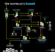 Journey of a Twitter Post