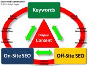Social Media Optimization by Ralph Paglia