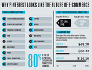 Why Pinterest Looks Like the Future of eCommerce Infographic
