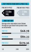 Pinterest Facebook Twitter Consumer Spending Trends Infographic