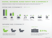 How Where Why Americans Connect on Social Media 2013