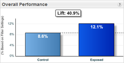 Overall Performance - Control and Exposed Automotive