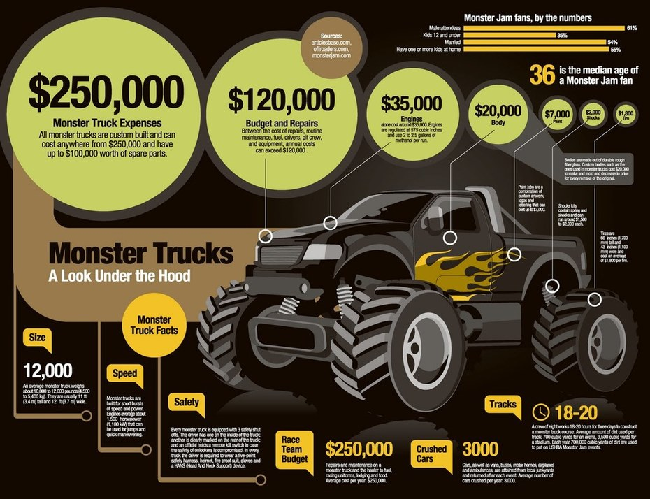 INFOGRAPHIC; Automotive Monster Trucks Customer Spend