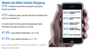 Car Buyer Mobile Device Use While Auto Shopping