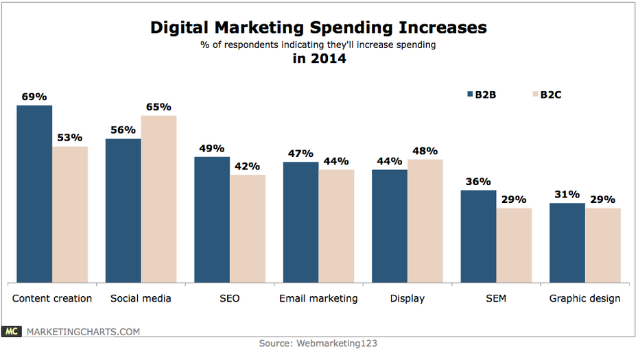 Digital-Mktg-Spending-Increases-in-2014