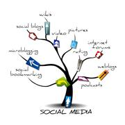 digital-marketing-social-media-tree