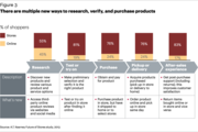 Recasting the Retail Store in Todays Omnichannel World