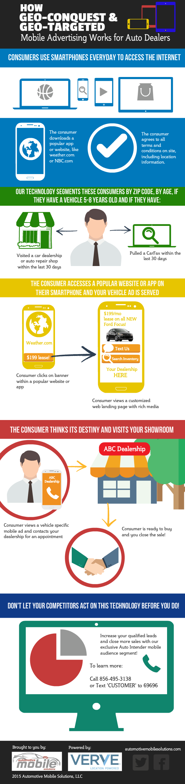 Mobile Marketing for Auto Dealers Infographic