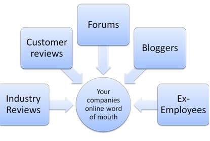 Online Word of Mouth - What Creates It?