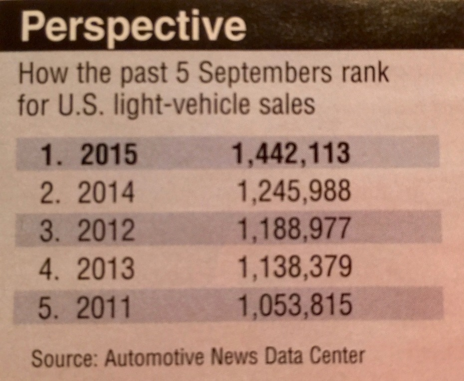 September 2015 Auto Sales Compared to Past 5 Septembers