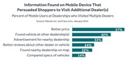 Mobile Info Drives Car Buyers To Other Dealerships