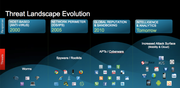 Cyber Threat Landscape and Evolution