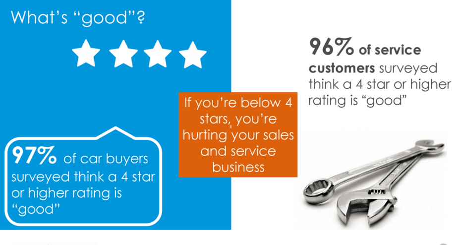 What Customers Consider Good in Ratings
