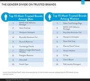 brand trust gender divide