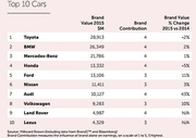 Car Brands Ranked By Value