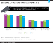 Millennial Attitudes Towards Advertising