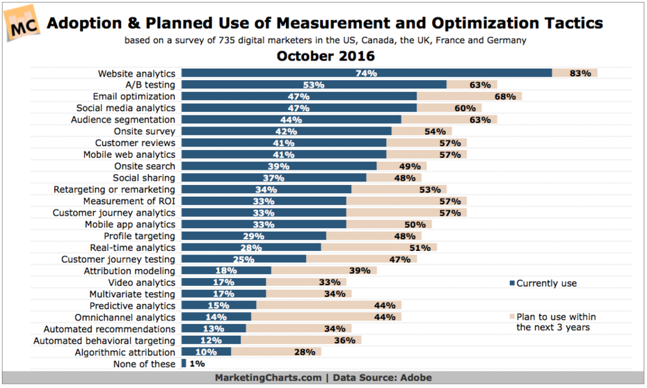 Adoption of Marketing Measurements and Optimization Tactics