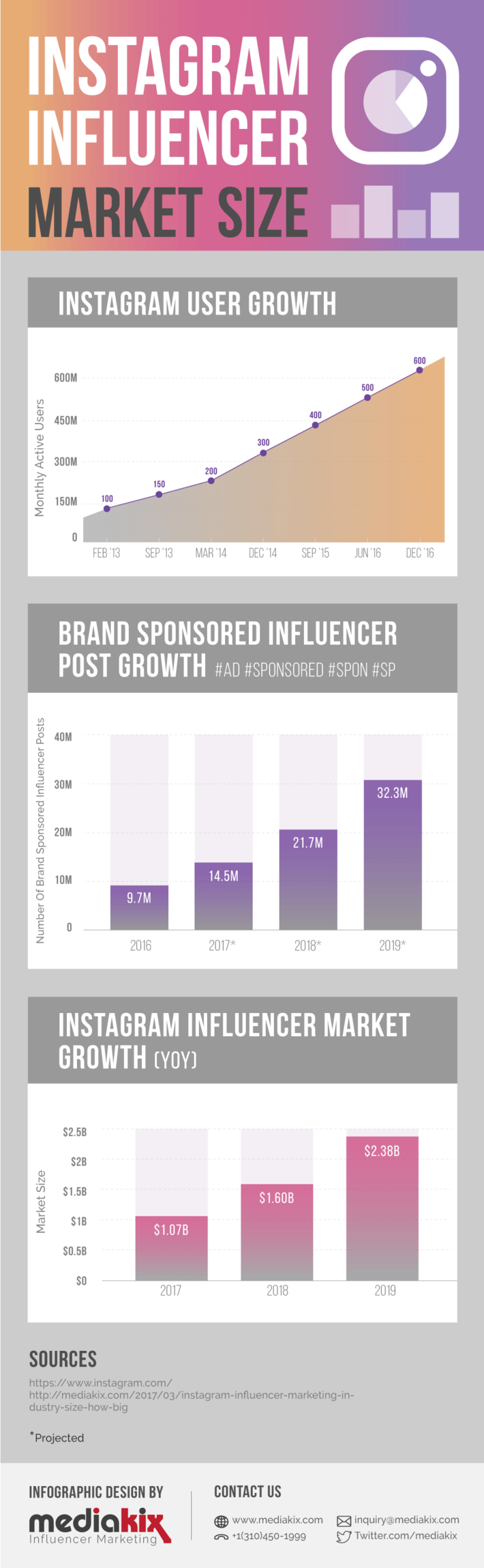 Instagram Influencer Marketing Infographic Industry Market Size