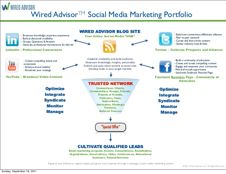 social media marketing portfolio for professional advisors and business owners