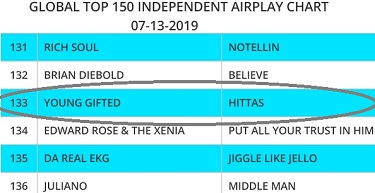 Global Top 150 Indie Charts_Hittas By Young Gifted