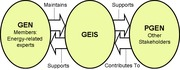 GENIS Architecture (JackPark Version)