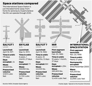 MOON 9 - SPACE STATIONS COMPARED