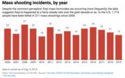 US Mass Shootings