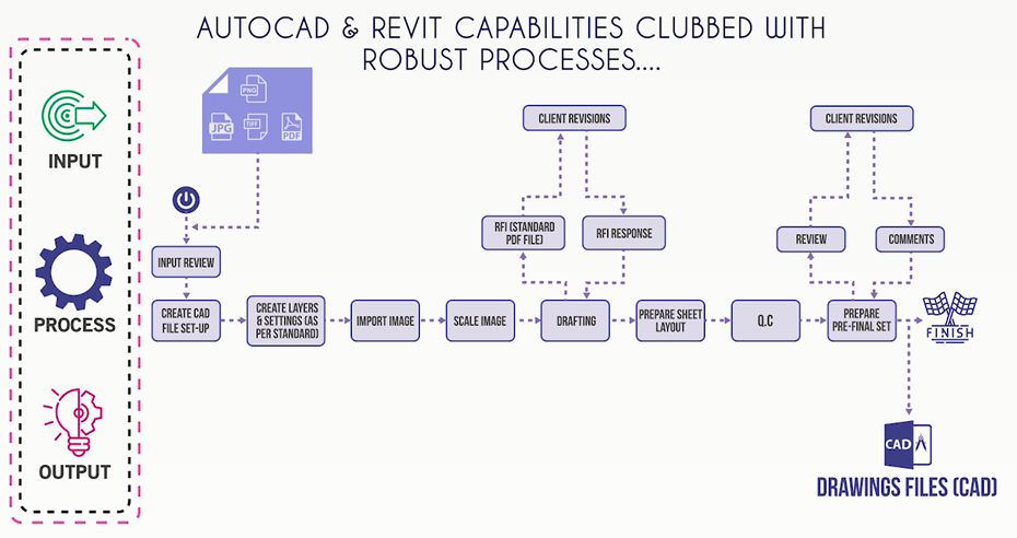 Step by Step Process of 2D CAD Drafting using AutoCAD and Revit