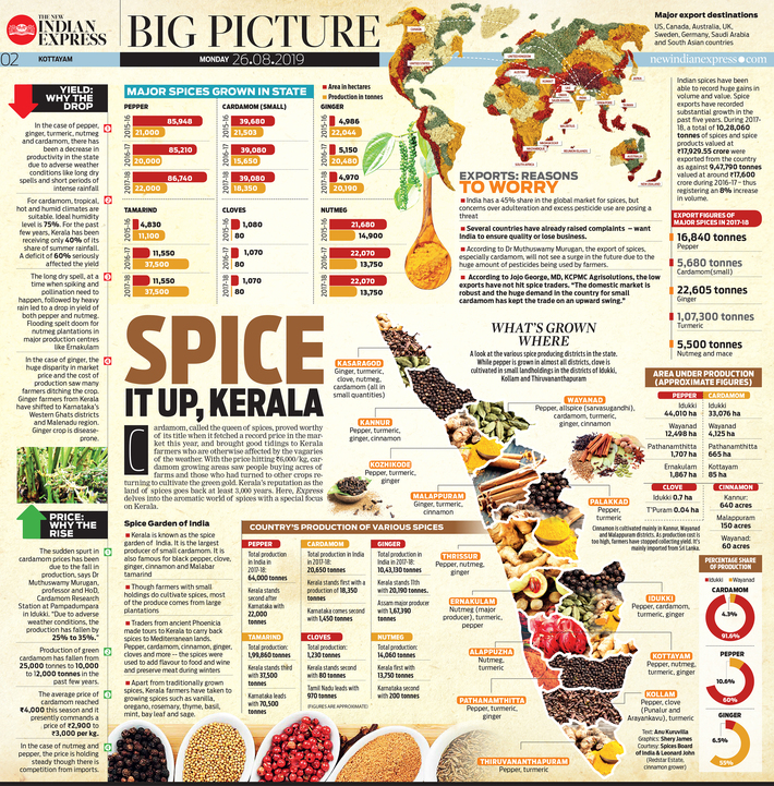Spice it up Kerala