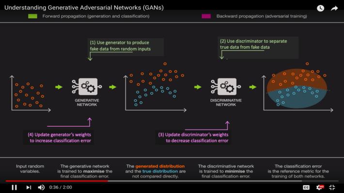 How GANs and Adaptive Content Will Change Learning, Entertainment and More