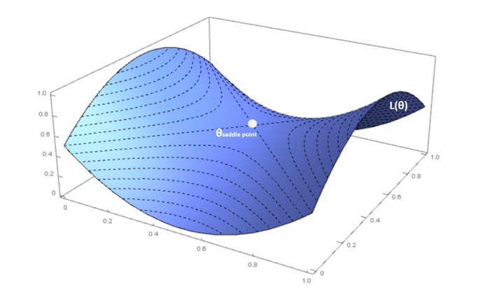 A Comprehensive Guide to Stochastic Gradient Descent Algorithms