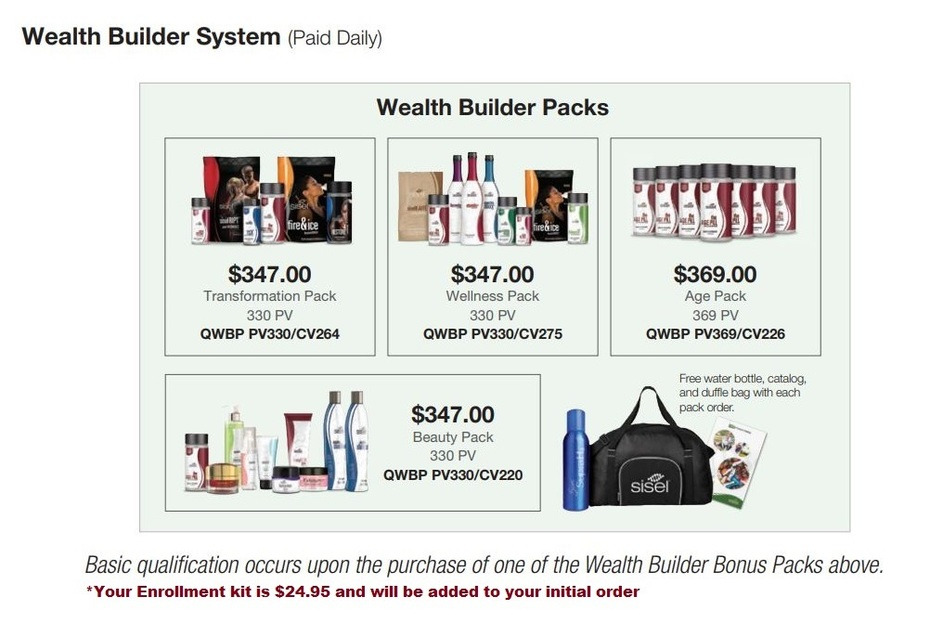 Sisel Wealth Builder System