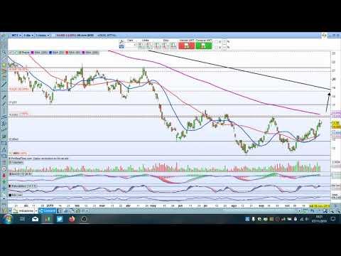 Video Análisis con Daniel Santacreu: Valor del día, Trading en ArcelorMittal