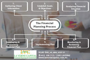 Financial Planning Process - LVC