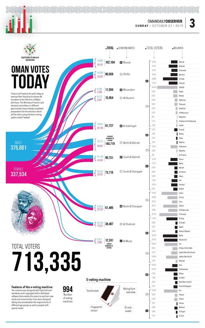 infographic Oman votes today