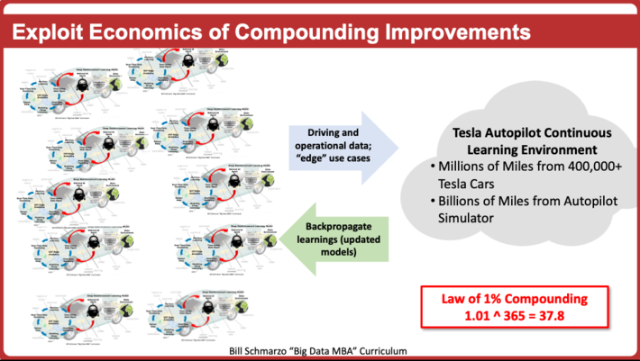 Leaving Money on the Table and the Economics of Composable, Reusable Analytic Modules 4
