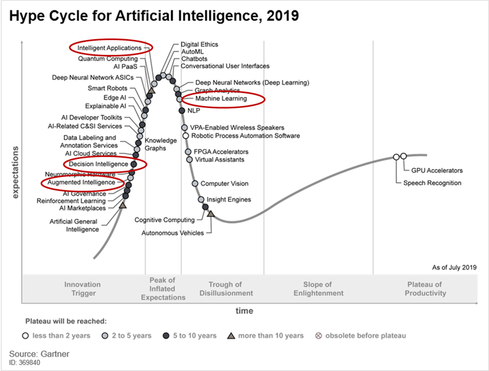 Making Sense of the Hype Cycle for Artificial Intelligence