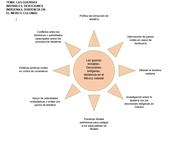Unidad V Proceso de evangelización y pervivencia de las devociones indigenas