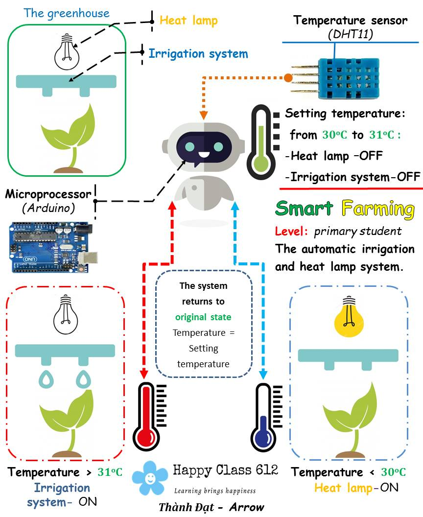 [STEAM- The automatic irrigation and heat lamp system- Beginner]
