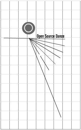 Open Source Dance