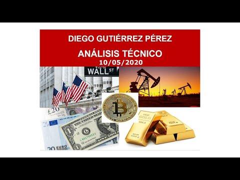 Análisis de Acciones, Bitcoin, Divisas, Índices y Materias Primas. 10/05/20.