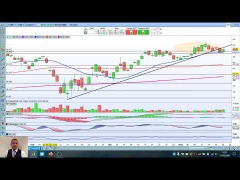 Video Análisis con Daniel Santacreu: IBEX35, DAX, Dow Jones, SP500, Cellnex, Naturgy, VISA, Nvidia y Apple