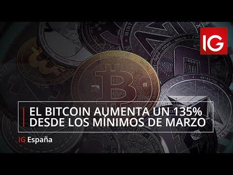 Video Análisis: El bitcoin acumula una subida del 135% desde los mínimos de marzo