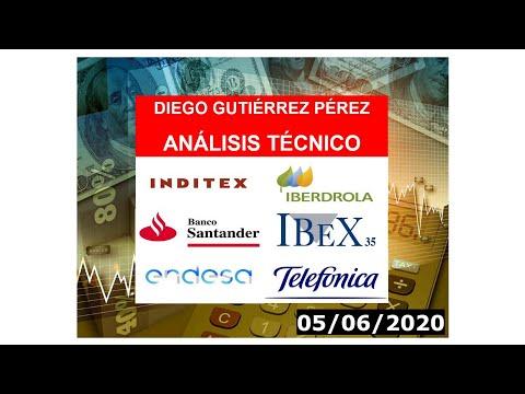 Análisis del #Santander, #Endesa, #Iberdrola, #Inditex y #Telefónica (05/06/20).