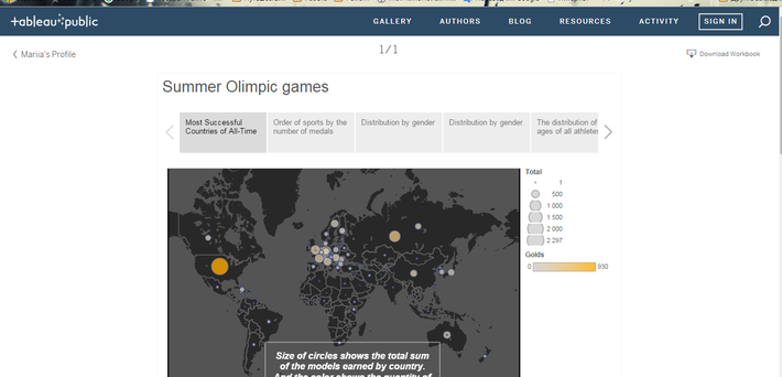 Tableau in 10 Minutes: Step-by-Step Guide - Data Science Central